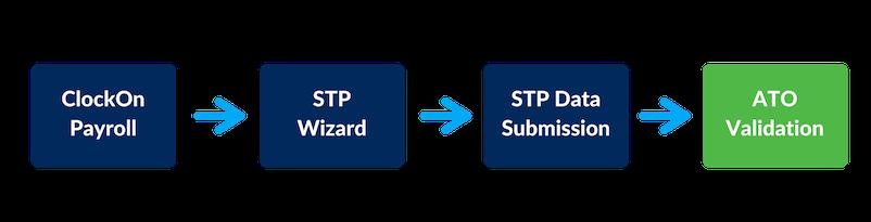 STP process